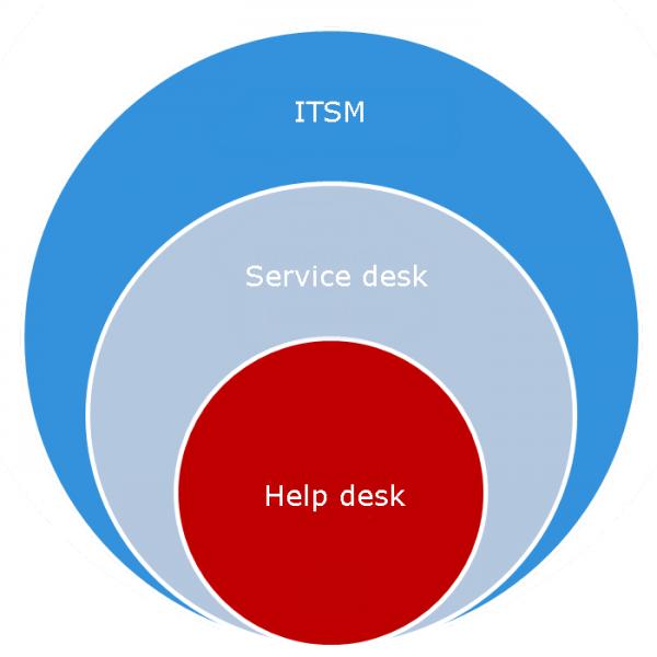 میز کمک در مقابل میز خدمت: تفاوت چیست؟